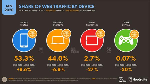 tráfico web por dispositivos